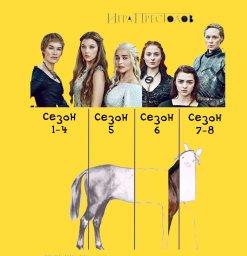 Детализация сериала по сезонам